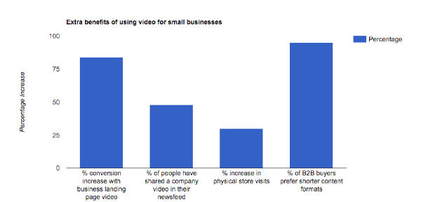 A bar chart graph showing the many increased benefits of using video for small business